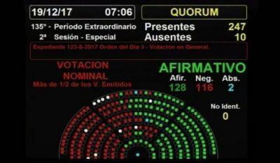 La reforma previsional es ley: Cómo votaron los diputados sindicales