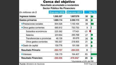 Hacienda cumplirá la meta fiscal, pero se profundiza el déficit financiero