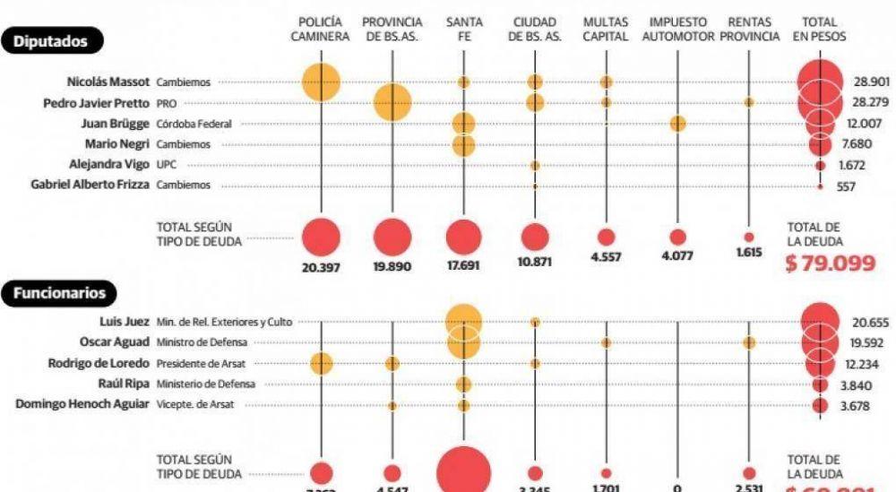El 33 por ciento de diputados por Córdoba, con deudas por multas