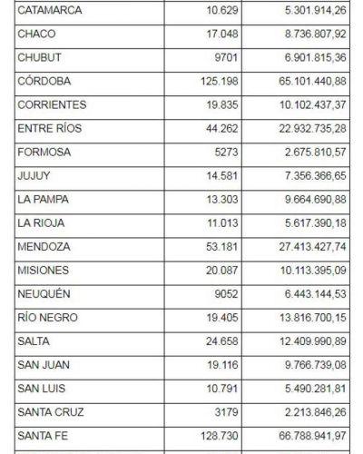 Más de 10 mil jubilados catamarqueños recibirán un aumento por el 82% móvil