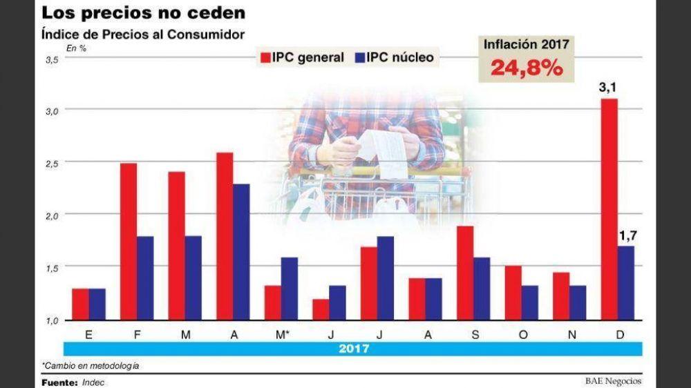 El IPC de diciembre marcó 3,1%, fue el más alto del año y la inflación de 2017 cerró en 24,8%