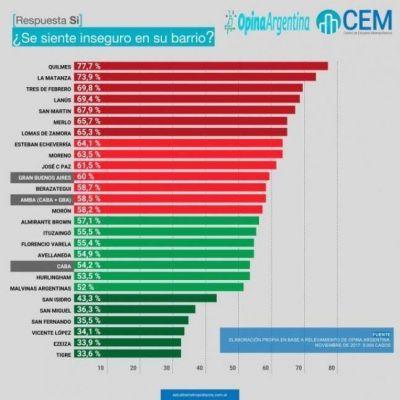 Tres municipios del Conurbano encabezan estudio sobre la sensación de inseguridad