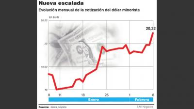 El dólar voló a 20,22 pesos,catapultado por inversores que buscan activos seguros