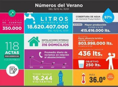 Obras Sanitarias abasteció a residentes y turistas con 18.620 millones de litros de agua
