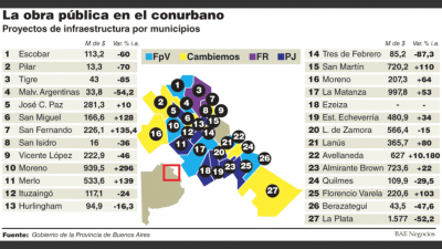 Buenos Aires reduce 4% fondos destinados a obra pública en los municipios