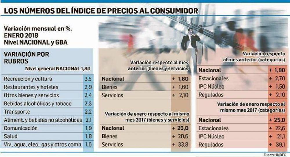 Serio: el INDEC confirmó que la inflación fue 1,8% en enero