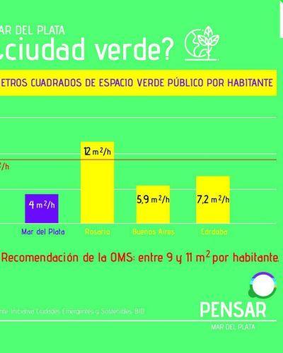 Mar del Plata tiene déficit de espacios verdes públicos