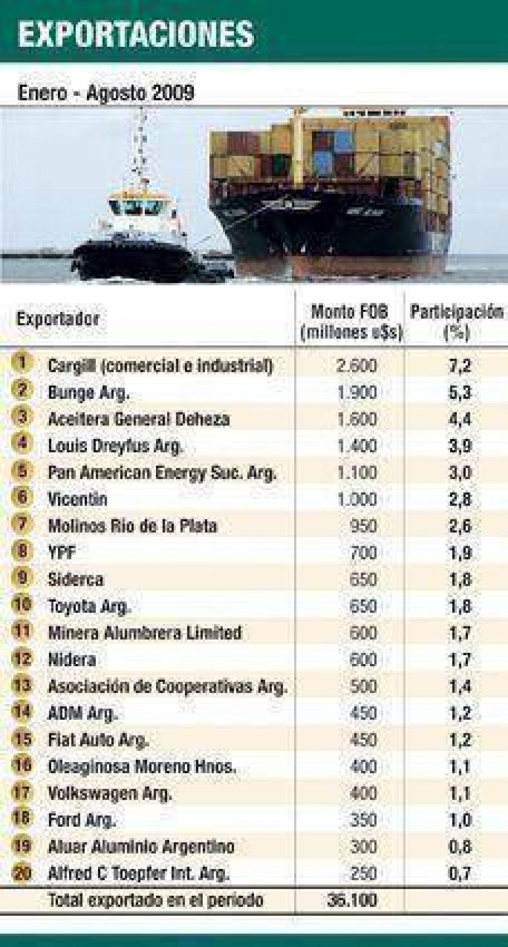 El 50% de las exportaciones en manos de sólo 20 empresas