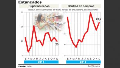El consumo en shoppings y súper bajó 3% en 2017 por la mayor importación y el turismo