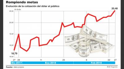 Se frena la oferta de divisas y el dólar sube a $20,48, su nivel más alto en toda la era Macri