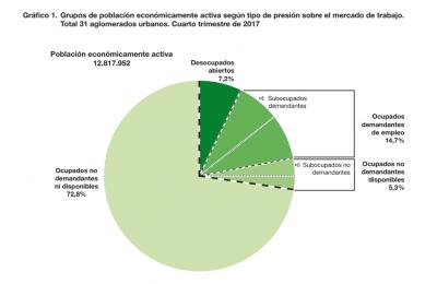 Los números del desempleo en Argentina