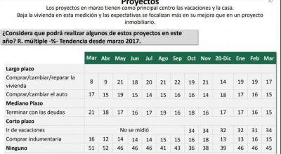 Encuesta: el 60% considera que su situación económica es peor a la del año pasado