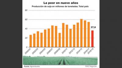 El Gobierno reconoce que por la sequía el PBI crecerá un punto menos de lo previsto