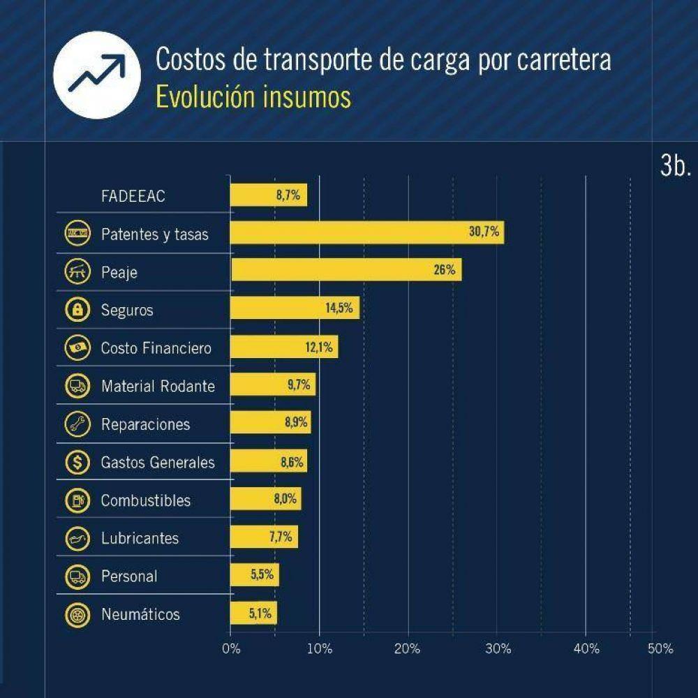Transporte de cargas en crisis: Cámara empresarial habla de una situación terminal por presión fiscal y suba de costos que no pueden ser trasladados a precios