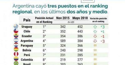 Tras la devaluación, el salario mínimo en dólares alcanzó el peor lugar en el ranking regional