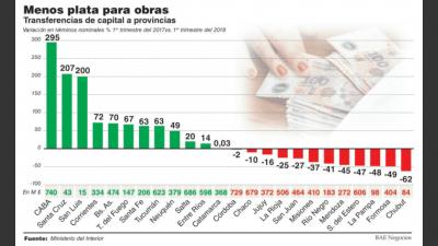 Los envíos a provincias cayeron 30% antes del recorte de la obra pública
