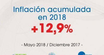 La inflación de los trabajadores fue del 2,8% en mayo