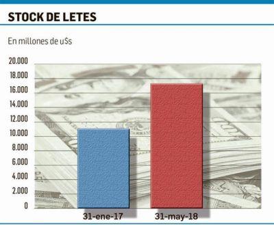 Rabia peronista por Letes (suba de 56% en 15 meses)