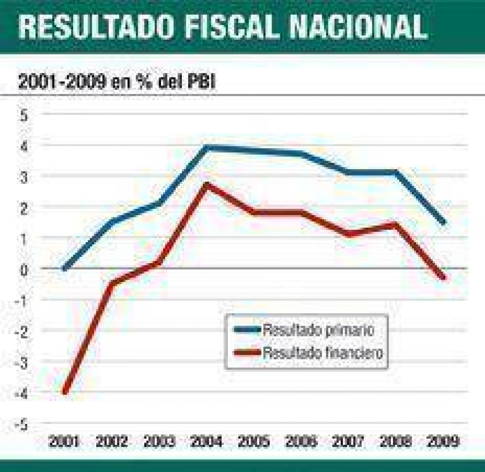 """El economista del mes: """"Hay dudas si cumplirán con los vencimientos de 2010"""""""