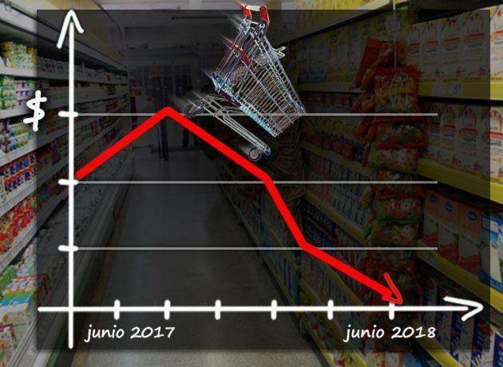 Carrefour y Walmart: sus planes de beneficios y promociones ante una economía recesiva y con caída en el poder de compra