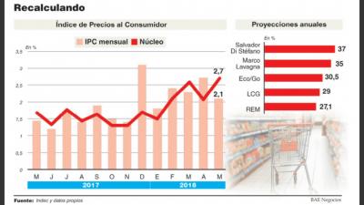 Por la carne, la energía más cara y las paritarias elevan proyecciones de inflación a más de 30%
