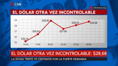 En un año, el dólar aumentó diez pesos: lo que viene es recesión, pobreza y desocupación