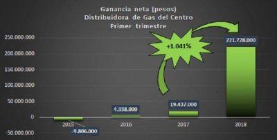 Tarifazos: Caputo ganó más de $400 millones con sus distribuidoras de gas