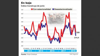 Cae 5,4% la venta de insumos de la construcción y golpea aún más a las cementeras