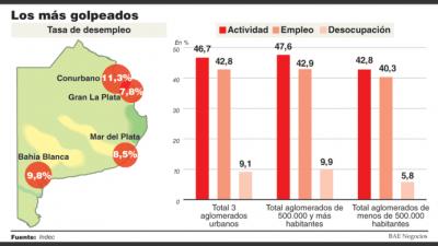Preocupa a empresarios el derrumbe del empleo en el Conurbano bonaerense