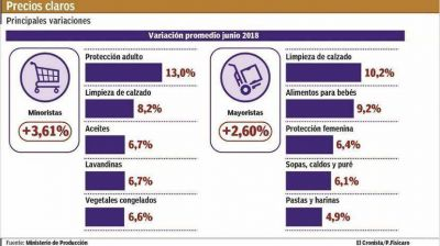 Supermercados anticipan inflación: en junio detectaron subas promedio de 3,6%