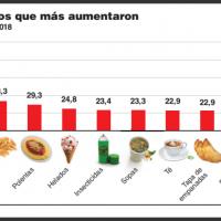 En el primer semestre, los productos alimenticios se remarcaron hasta el 83%