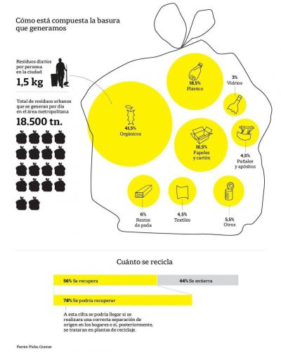De desperdicio a recurso: las estrategias de otros países para lidiar con la basura