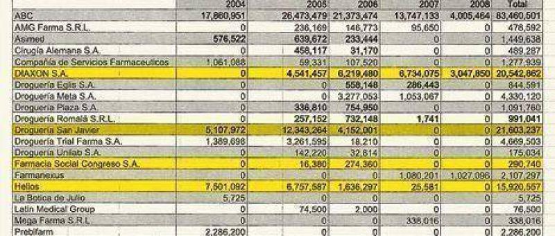 Lorenzo recibió $ 22 millones del Estado y recaudó para la campaña