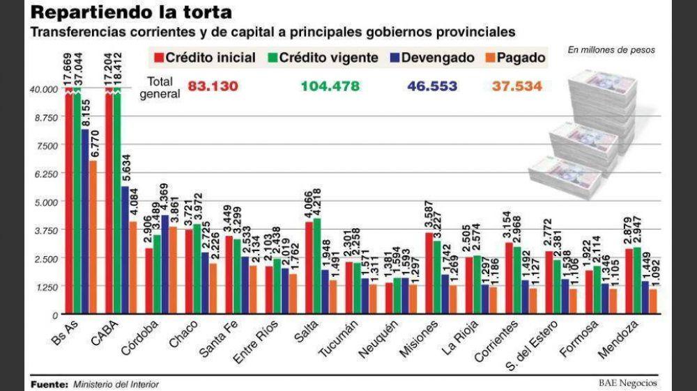 Vidal y Larreta concentraron el 30% de las transferencias discrecionales de este año