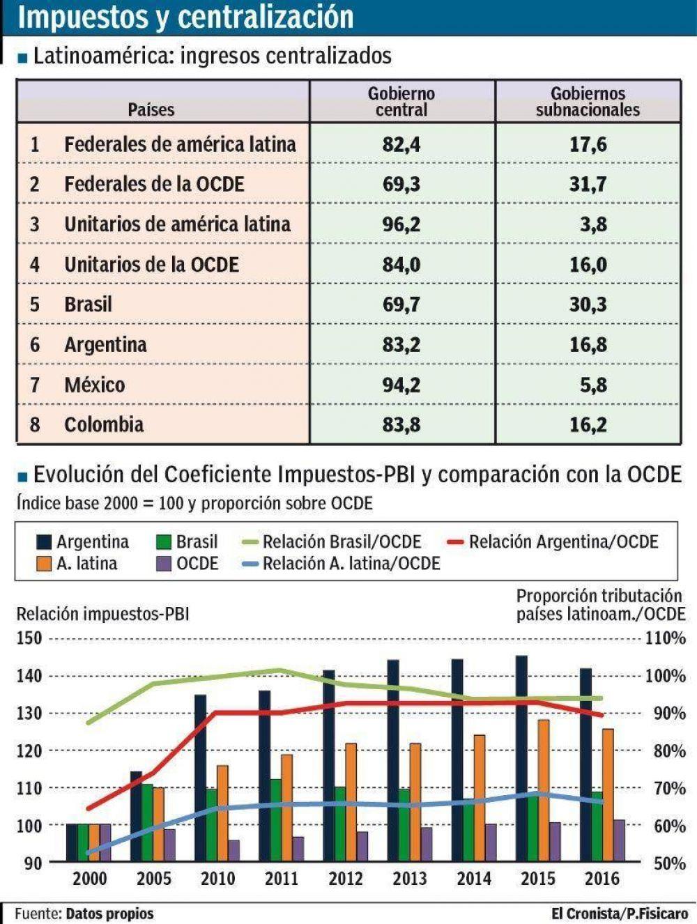 Cinco imágenes de los recursos impositivos en Argentina