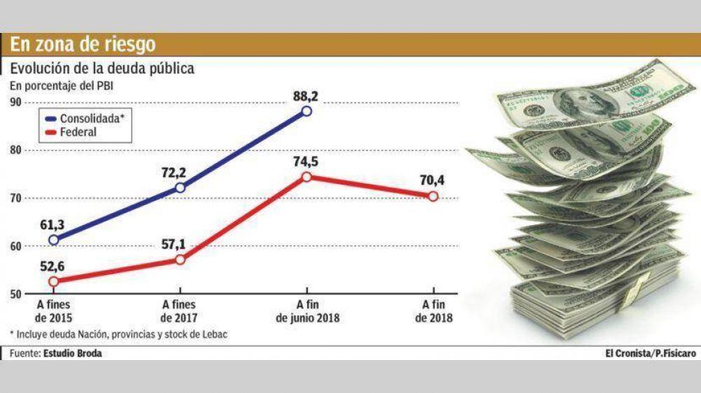 Estiman que la deuda pública superará el 70% del PBI a fin año