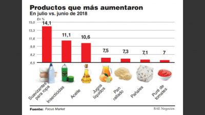 En julio crecieron 7% los precios de los alimentos