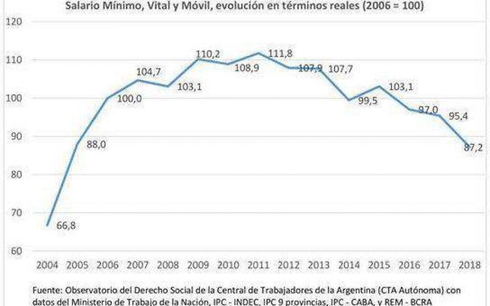 El Salario Mínimo está en su nivel más bajo de los últimos 14 años