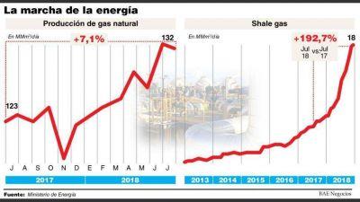 La extracción de shale gas se triplicó en julio y ya representa un tercio del total producido