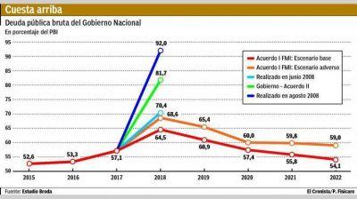 Alarma por suba de la deuda: ya representa casi el 82% del PBI