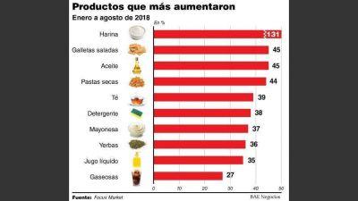 Por la devaluación, alimentos y artículos de limpieza aumentan desde hoy un 17% en promedio