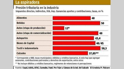 Industriales aseguran que la carga impositiva llega a 50% del costo productivo