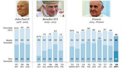 La popularidad del Papa Francisco en los Estados Unidos se desmorona