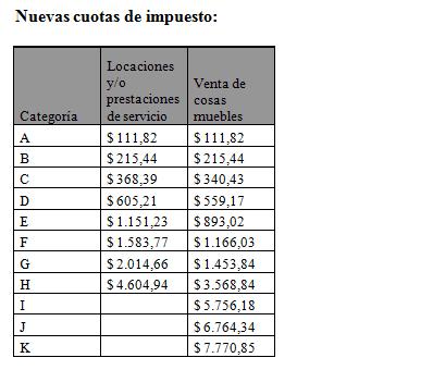 tabla de ganancias 2019 para solteros