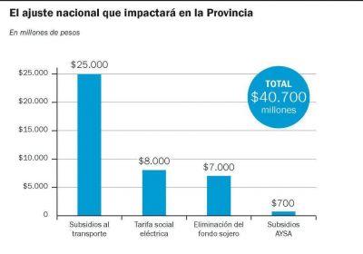 La Provincia define el Presupuesto con la obligación de absorber $ 40 mil millones