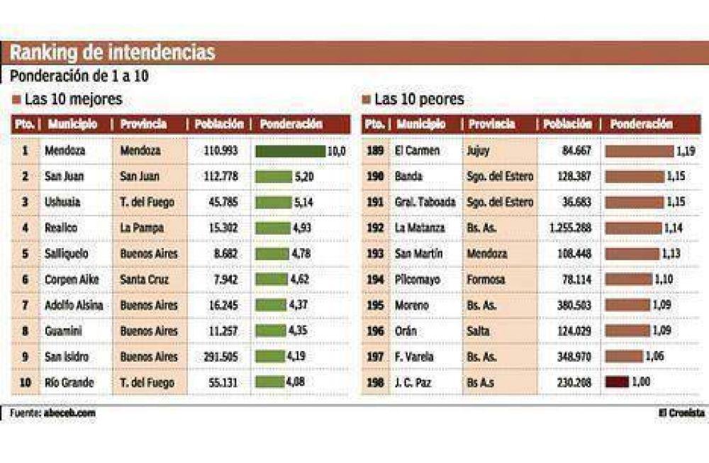 Mendoza lidera el ranking de las economías municipales