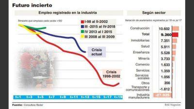 Con 100.000 puestos menos, el empleo industrial atraviesa su peor crisis de los últimos veinte años