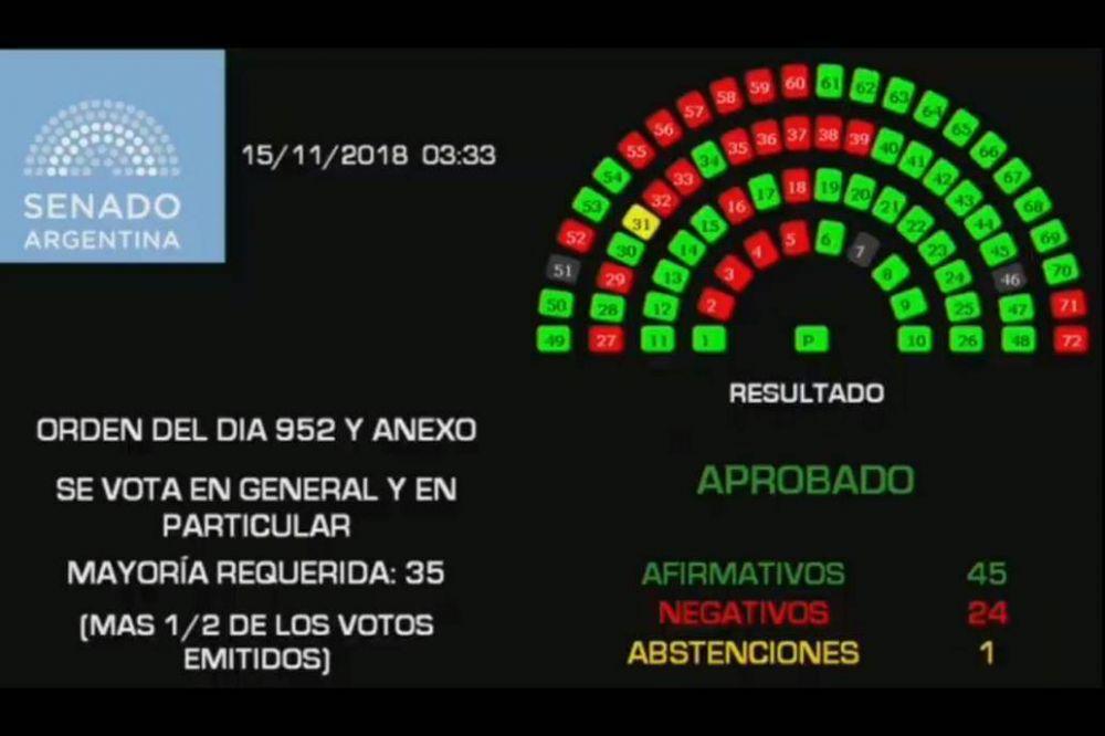 Con apoyo de una fracción del PJ, es ley el presupuesto 2019