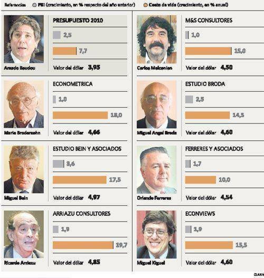 Para los analistas, recién en 2011 se recuperará lo perdido este año
