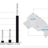 Obras para la Región en 2019: cómo será el reparto entre los distritos, y reclamos opositores